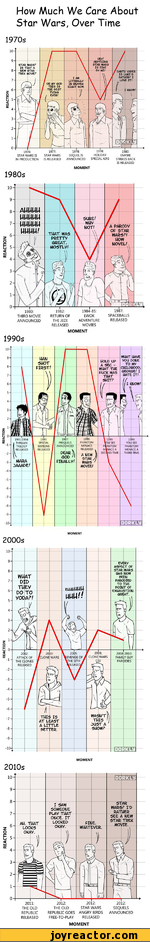How Much We Care About Star Wars, Over Time