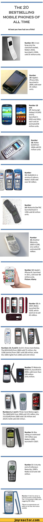 The 20BESTSELLING MOBILE PHONES OFALL TIMEAt least you have had one of this!Number 20: A rare foray into the clamshell market, Nokia's 2650, launched in 2004, sold 35 million units.Number19: Apple's iPhone 3GS, launched in 2009, sold over 35 million units.M-SAMSUNGA I 16 2016:20 S,Number 18 and17: